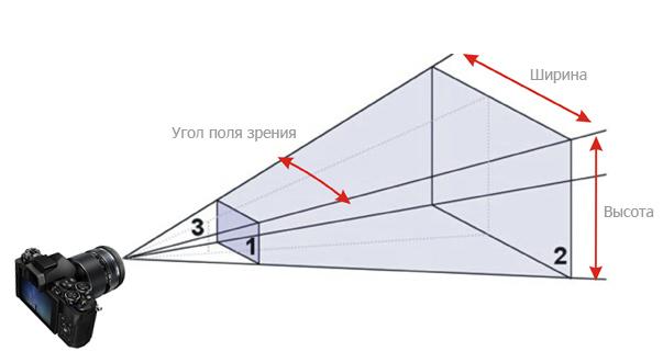 угол поля зрения